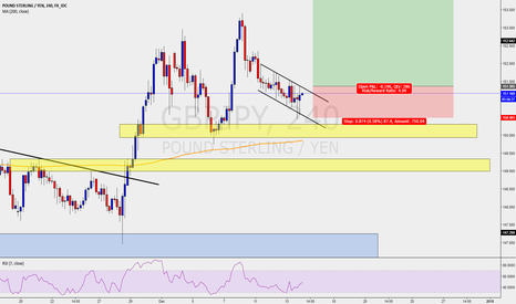 GBPJPY: GBPJPY - H4 SWING TRADE - BUY THE BREAK OUT