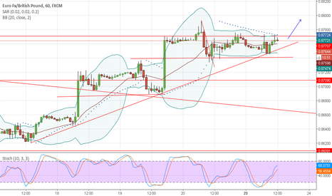 EURGBP: EURGBP h1 brealout
