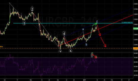 EURGBP: EURGBP - looking for a Divergence