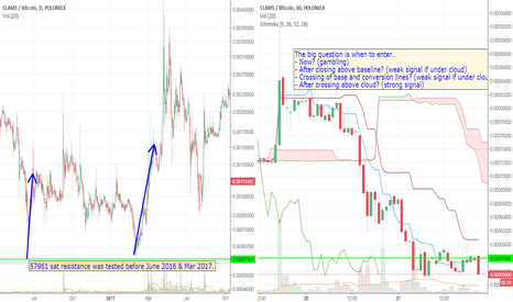 CLAMBTC: CLAM is at a major resistance level