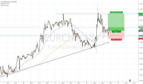 EURCHF: Long trade (scalping)