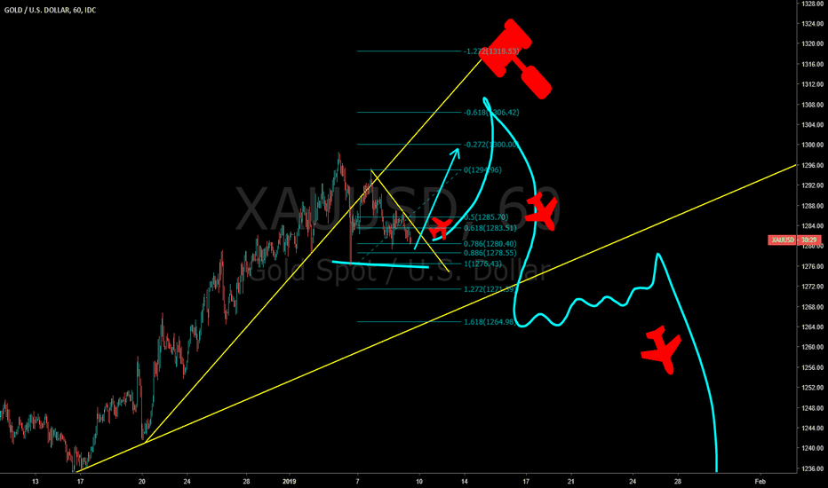 XAUUSD: Gold the great bull trap