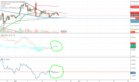 ETHUSDT: waiting on ether to break out