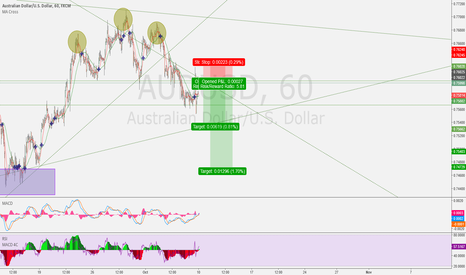 AUDUSD: If hillary doesn't cough ! AUD/USD SHORT