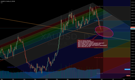 XAUUSD: GOLD at the crossroads