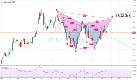 DXY: Big Gartley or small Sypher? Which one will work? Will see......