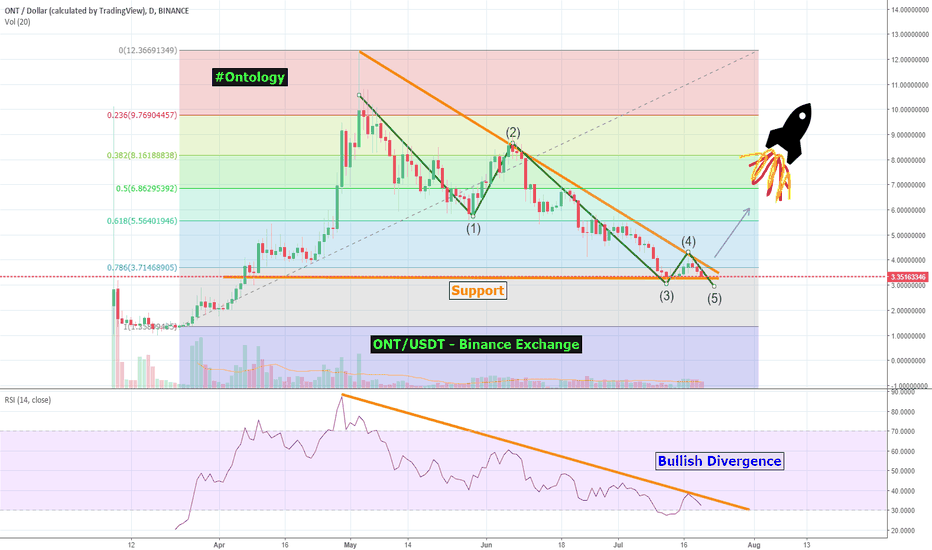 ONTUSD: Ontology - ONT/USDT - A Breakout of 100%+ is imminent! [Read Now