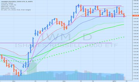 IWM: IWM stuck in a trading range