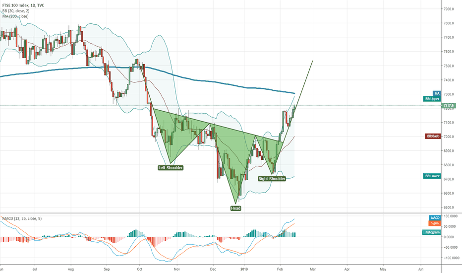 UKX: Inverted H&S