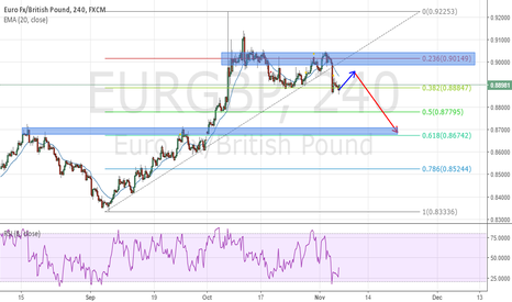 EURGBP: EURGBP SELL OPPORTUNITY