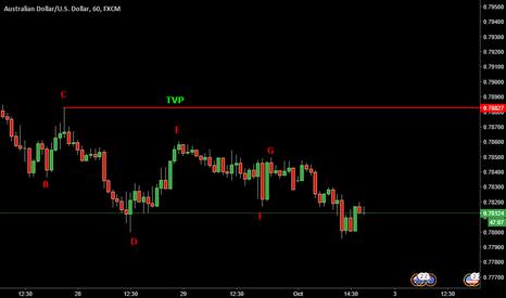 AUDUSD: AUDUSD - Trend & TVP Analysis