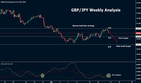 GBPJPY: GBP/JPY weekly analysis