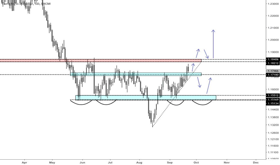 EURUSD: Current daily structure on the Euro. Longs are favoured