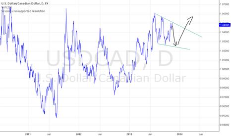 USDCAD: USD/CAD short term - SELL , long term BUY