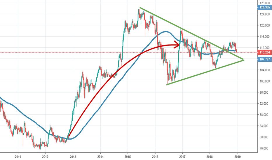 USDJPY: не с проста йена укрепляется...
