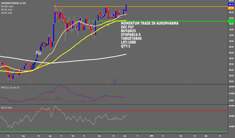 AUROPHARMA: MOMENTUM TRADE IN AUROPHARMA DEC FUT