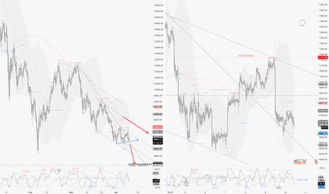 BTCUSD: Market Review 10/04 : BTCUSD, SPX, DAX, VIX
