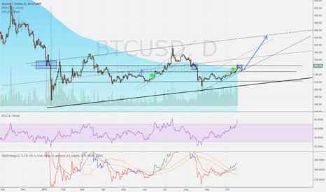 BTCUSD: possible wave 1 ending here