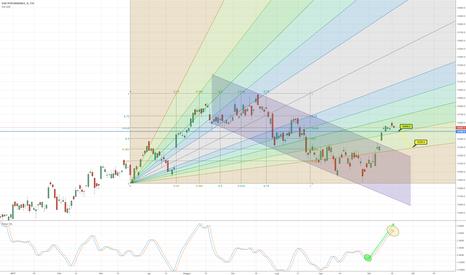 DAX: DAX, flat, possibile inversione nei prossimi giorni