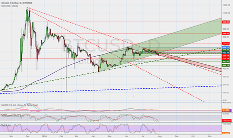BTCUSD: Bubble denied.