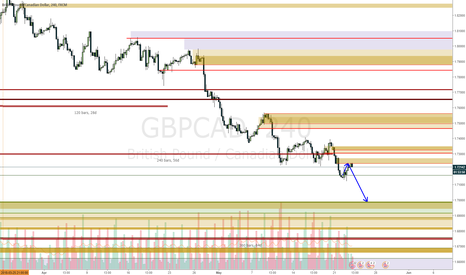 GBPCAD: GBPCAD another move down