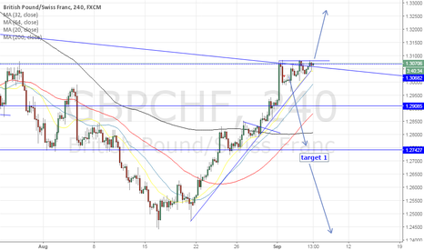 GBPCHF: update for gbpchf