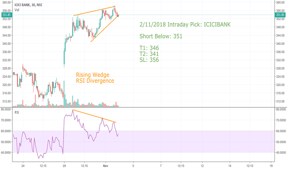 ICICIBANK: 02/11/18 Intraday Pick_ICICIBANK Short