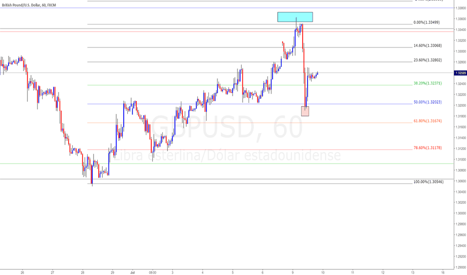 GBPUSD: GBPUSD Analisis (Mes - 1H)