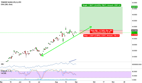 TCEHY: Pullback trade @ Tencent