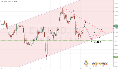 EURUSD: Sell Setup
