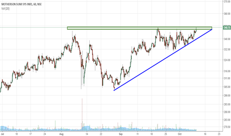 MOTHERSUMI: Motherson Sumi- Asending triangle