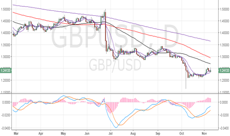 GBPUSD: GBP behaving like a funding currency