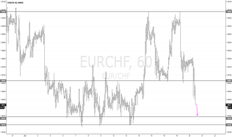 EURCHF: EURCHF H1: Heading for the lows