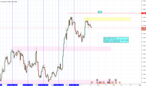EURUSD: EUR short 2nd attempt