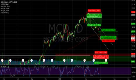 MCD: $MCD