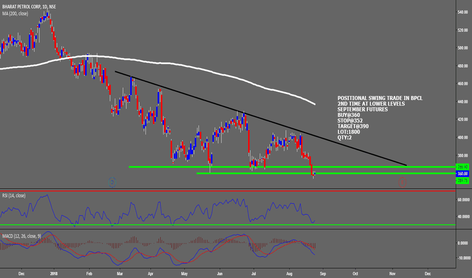 BPCL: OSITIONAL SWING TRADE IN BPCL