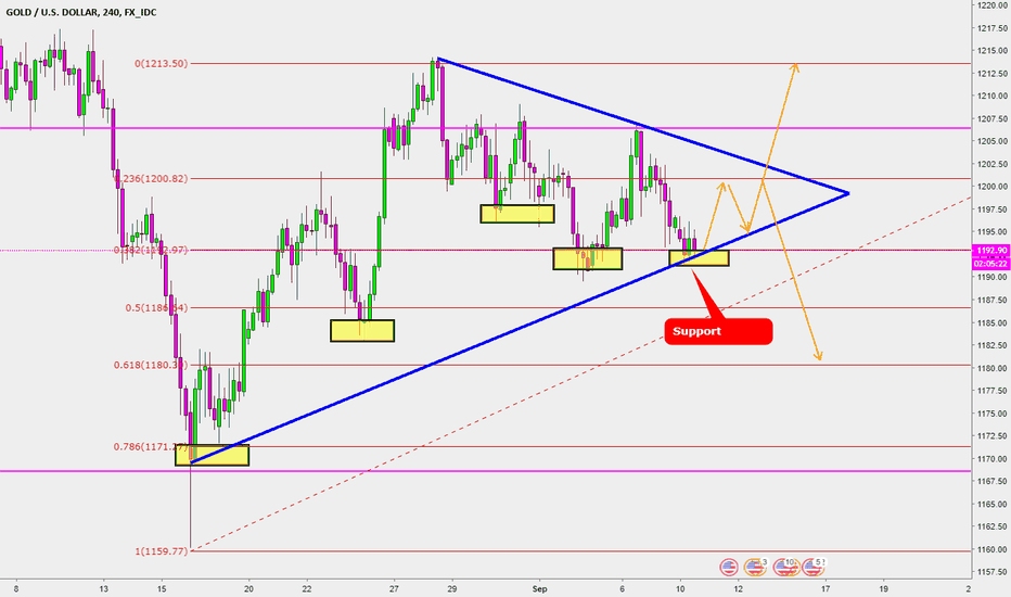 XAUUSD: GOLD Possible moves and targets