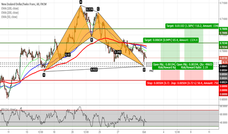 NZDCHF: NZDCHF - Potential Bat Pattern on H1 Chart