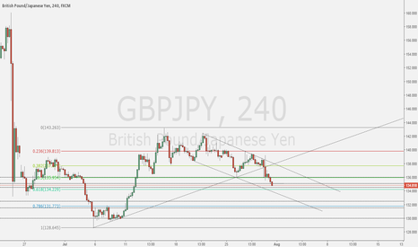 GBPJPY: GJ Short awaiting reversal to the upside