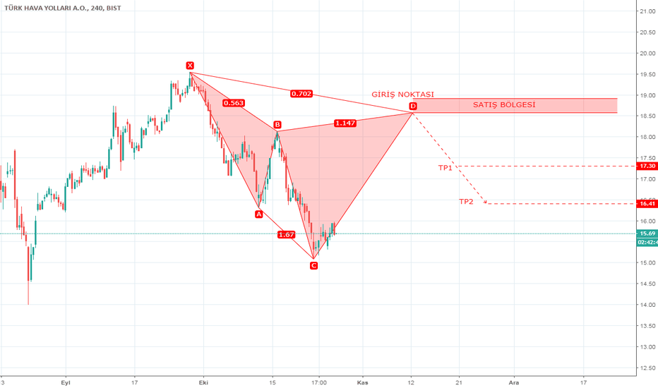 THYAO: THYAO 4H - HARMONIC PATTERN - BEARISH CYPHER - 26.10.2018