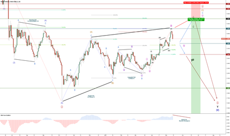 GBPCHF: GBP/CHF - Bearish Trend - Cycle Wave V