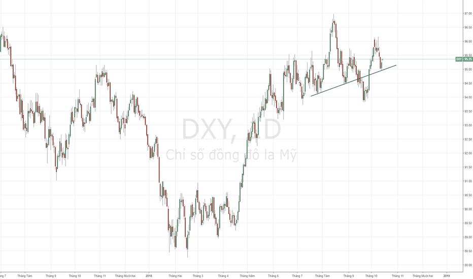 DXY: USD Index - Xu hướng tăng đang hình thành.