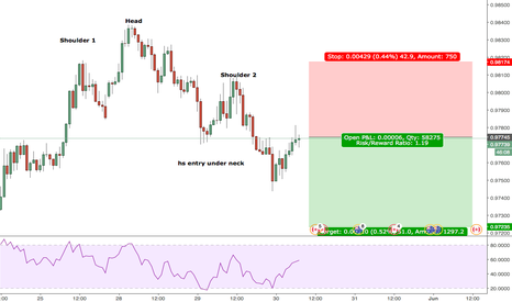 AUDCAD: AUDCAD HS entry under neckline