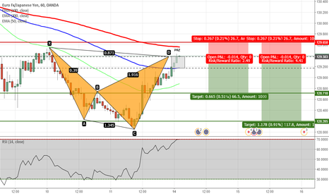 EURJPY: EURJPY - Shark Pattern Completed