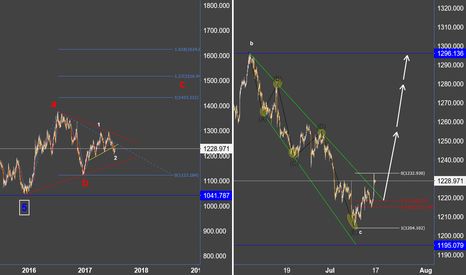 XAUUSD: Gold - expanded flat completed ?????
