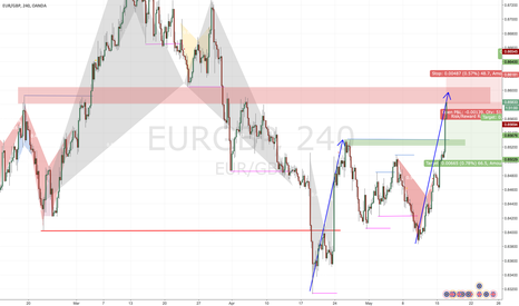 EURGBP: Against the Euro NOW?