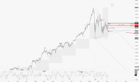 SPX500: Global-Review / May 8th : The complex quartet