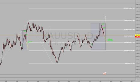 XAUUSD: Long gold. Yields pattern, Gold pattern, fib sequence, etc