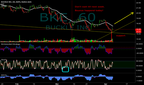 BKE: Remember I told you! $BKE Yesterday!