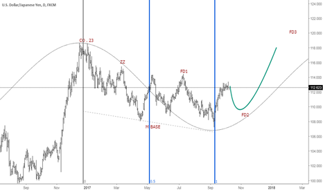 USDJPY: USDJPY NEW MODERN WAVE ANALYSIS